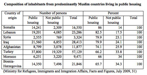 Composition of inhabitants from predominantly Muslim countries living in public housing