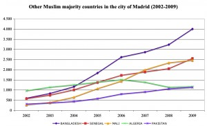 madrid-profile-graph-2-1