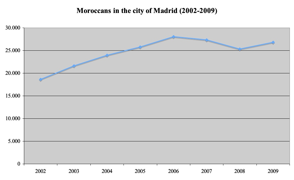 Moroccans in Madrid
